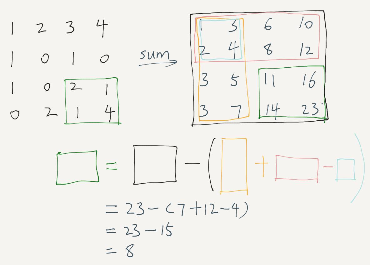 LeetCode – Range Sum Query 2D – Immutable (Java)