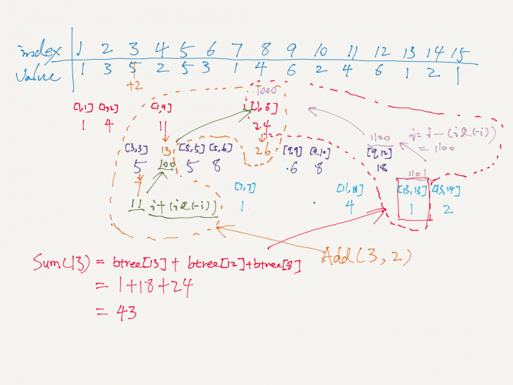range-query-sum-binary-index-tree