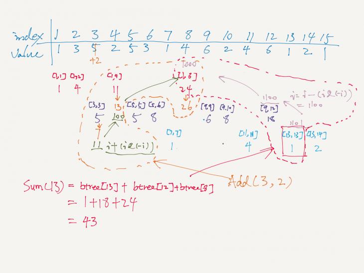 range-query-sum-binary-index-tree