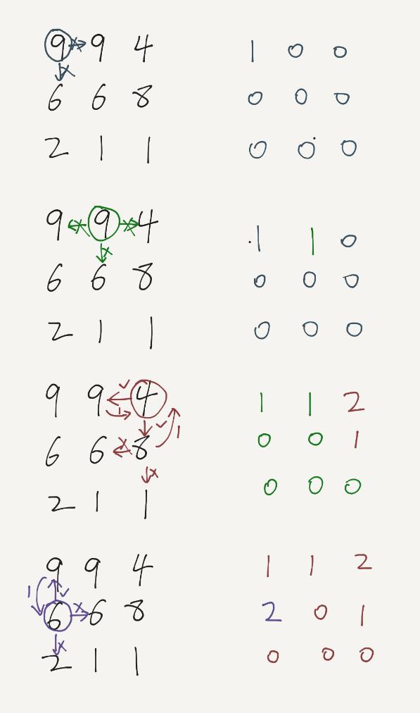LeetCode – Longest Increasing Path in a Matrix (Java)