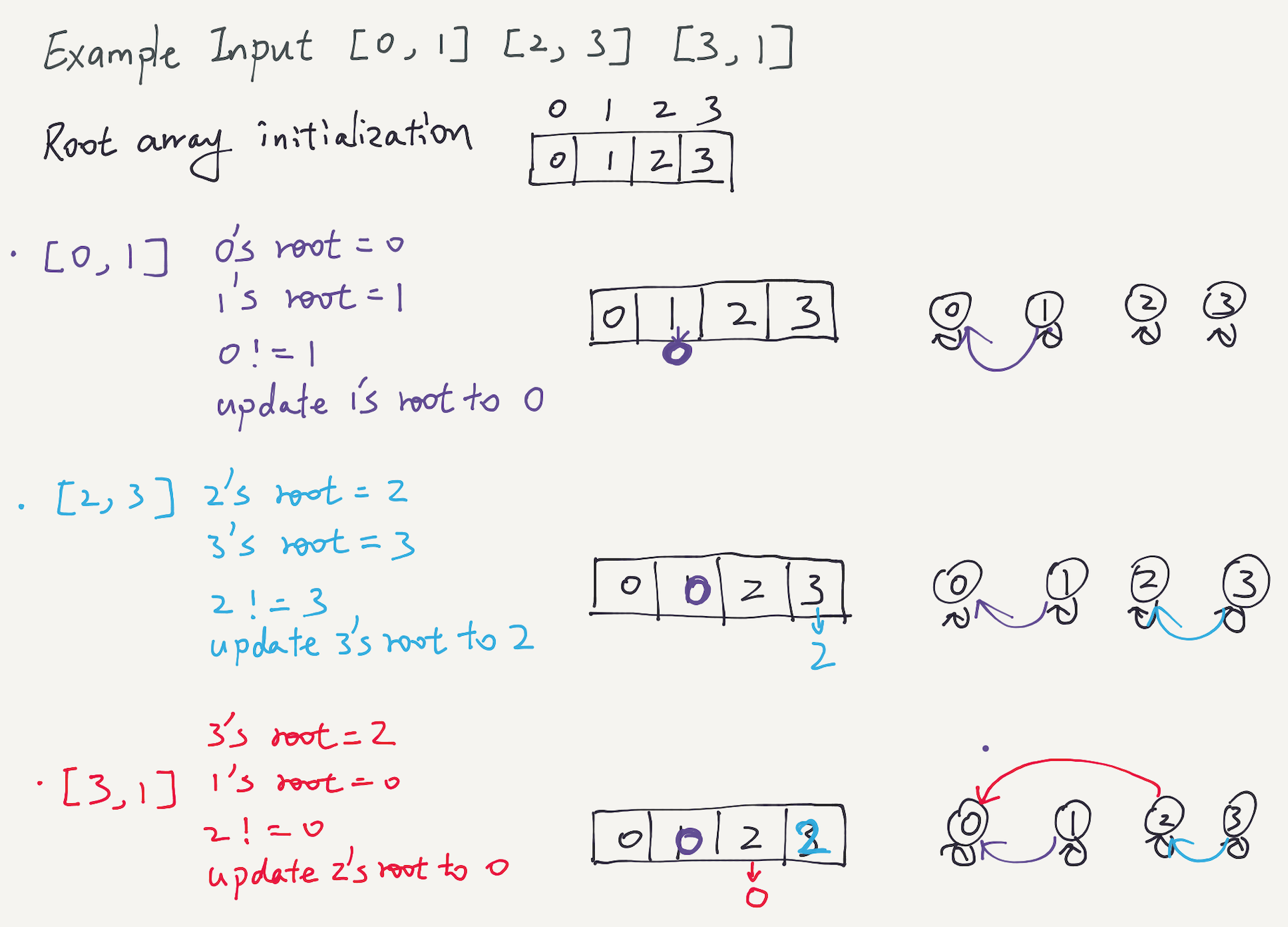 LeetCode – Number of Connected Components in an Undirected Graph (Java)