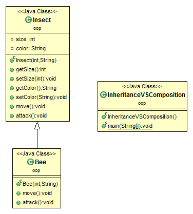 Inheritance vs  Composition in Java