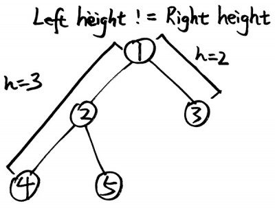 count-complete-tree-nodes-2