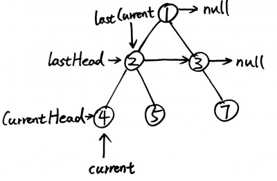 populating-next-right-pointers-in-each-node-ii