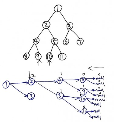 Lowest Common Ancestor of a Binary Tree