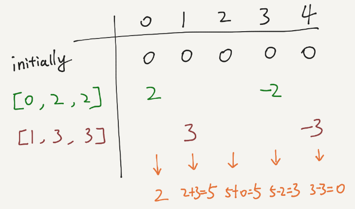 LeetCode – Range Addition (Java)