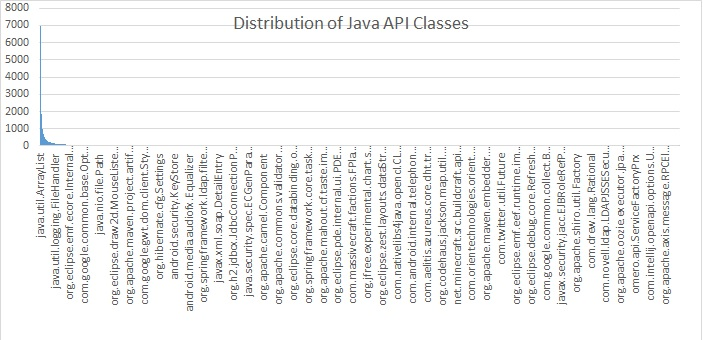 popular-java-classes
