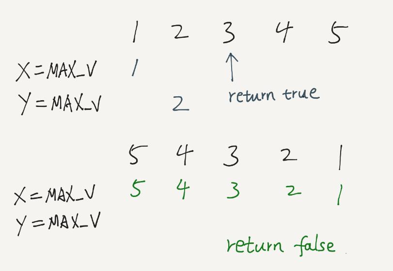 LeetCode – Increasing Triplet Subsequence (Java)