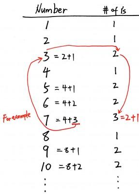 Counting Bits (Java)