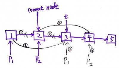 Odd Even Linked List