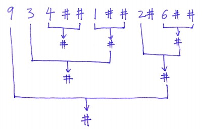 verify-preorder-serialization-of-a-binary-tree-leetcode-java