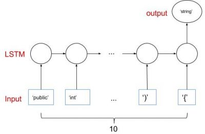Build an AI Programmer using Recurrent Neural Network (3)